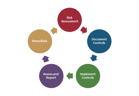 risk-assessment-process